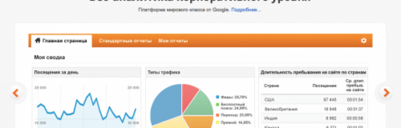 Google Analytics («гугл аналитикс») для чайников